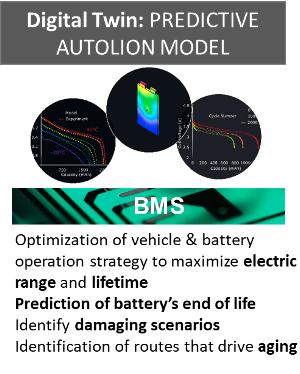 Batter optimization simulation software: GT AutoLion